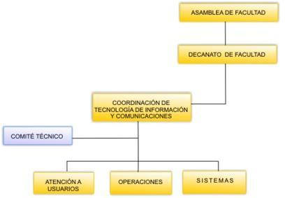 Organigrama CTIC