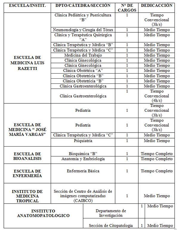 Concursos de Oposición veintitrés (23) Cargos en la categoría de ...